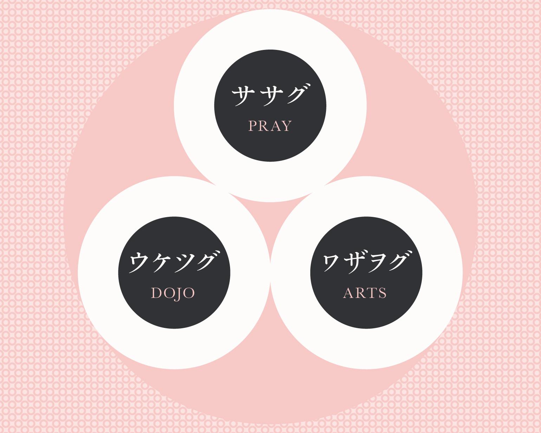 ササグウケツグワザヲグ - O-Getsu Ryu | 桜月流美劔道